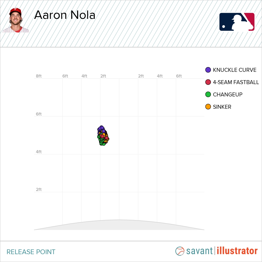 Aaron Nola's Release Point by Pitch-Type